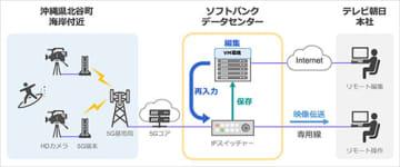 5G伝送したライブ映像の遠隔操作・編集の実証実験イメージ図