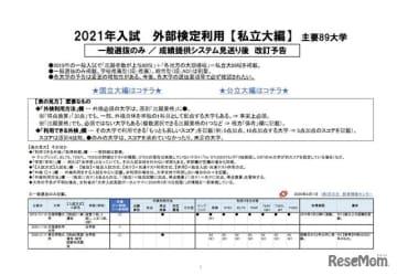 2021年入試 外部検定利用【私立大編】