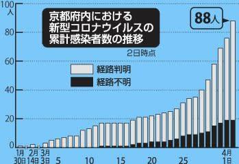 京都市における新型コロナウイルスの累計感染者の推移