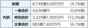 【特集】2020年度予算