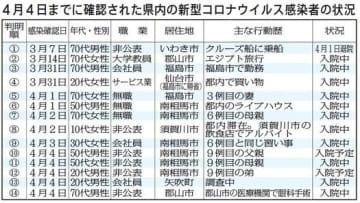 感染2人で須賀川市民 さらなる拡大懸念