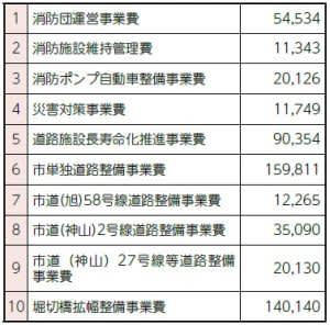 特集 令和2年度当初予算と主要事業(2)