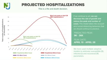 The New Jersey Department of Health provided charts of the projections for coronavirus cases and hospitalizations. (NJ DOH/)