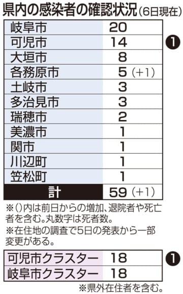 各務原市の男性陽性 岐阜の感染者は計59人