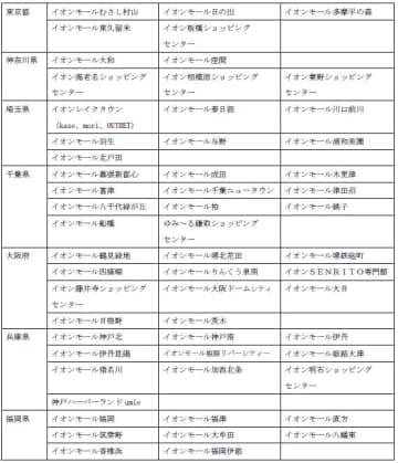 イオン/7都府県で57モール休業「スーパー」営業継続