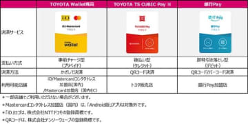 「TOYOTA Wallet」にAndroid版アプリ登場、「銀行Pay」パートナーが9行に