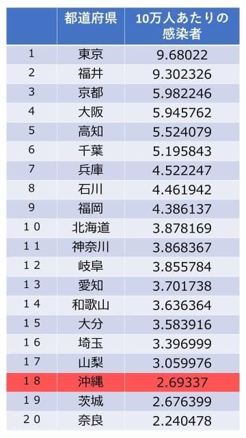 10万人当たり感染者数の上位20都道府県(4月8日現在)