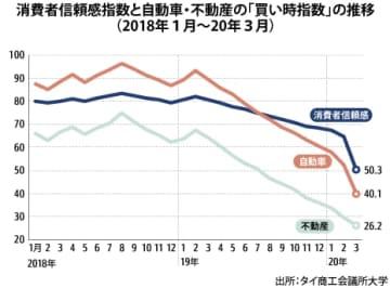 【タイ】3月の消費者信頼感、コロナ影響で過去最低[経済]
