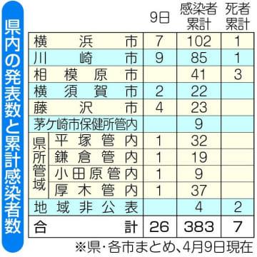 県内の発表数と累計感染者数(4月9日現在)