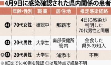 4月9日に感染確認された県内関係の患者