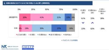 日本は6割が政府に不満。新型コロナにうまく対処していると思う?国際調査機関が聞いた