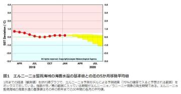 エルニーニョ/ラニーニャ現象の経過と予測。出典:気象庁HP