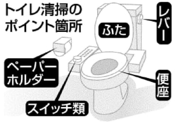 トイレ清掃のポイント箇所