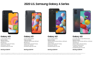 サムスン、5Gモデルもある廉価スマホ「Galaxy Aシリーズ」発表