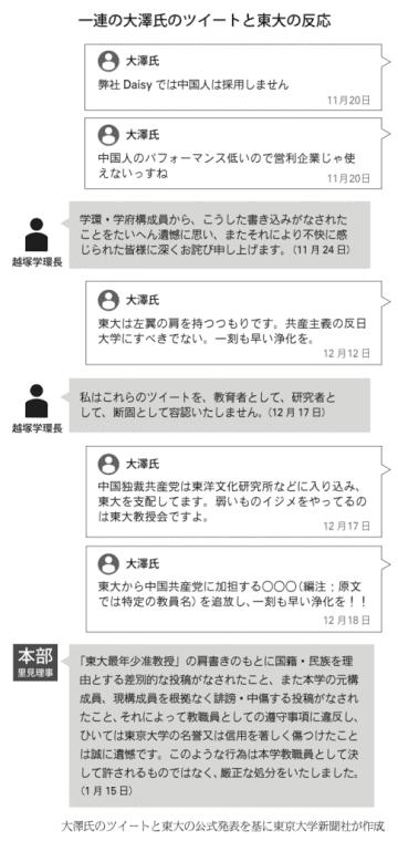 大澤昇平氏の差別発言 越塚登情報学環長が対応を振り返る