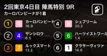 【2回東京4日目 陣馬特別 9R】カーロバンビーナが1着