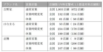 牛丼3社/時間短縮・アルコール提供中止など対応し営業継続