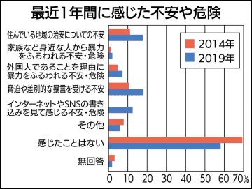 川崎市外国人意識調査 「不安・危険」4割、対策へ 【Web限定記事】国籍や治安で実感、増加