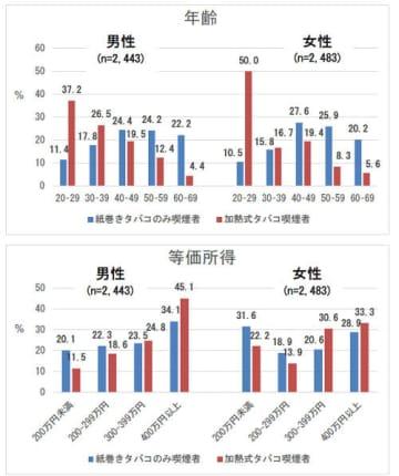 若者と高所得者の加熱式タバコ喫煙率に関する分析