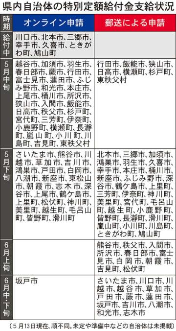 県内自治体の特別定額給付金支給状況