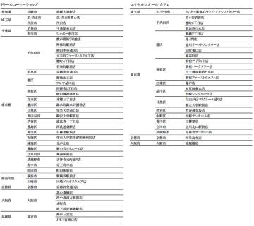 ドトール/39県「直営店舗」営業再開、8都道府県一部持ち帰りのみ対応