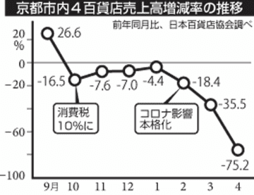 京都市内4百貨店売上高増減率の推移