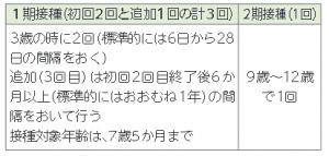 日本脳炎予防接種のお知らせ