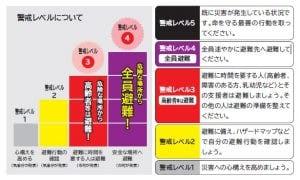 《特集》災害を防ぎ、災害に備える (2)