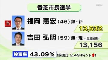 新人が現職破る 香芝市長選挙 福岡さんが初当選 画像