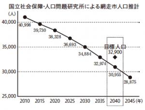 第2期網走市まち・ひと・しごと創生総合戦略 2020~2024(1)