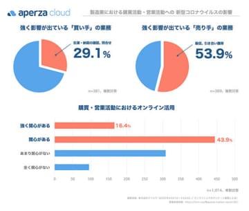 新型コロナの影響を強く受けた売り手において購買・営業活動のオンラインへのシフトに対する関心が高い