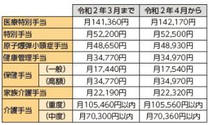 東広島生活情報局-福祉・健康1