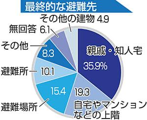 避難した60.6%...理由は身の危険 東日本台風被災者アンケート