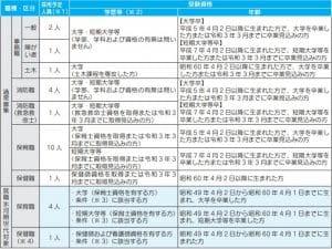 江南市職員採用候補者試験(通常募集・就職氷河期世代対象)を実施します!!