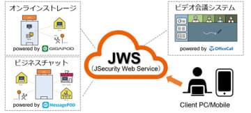 テレワーク環境を早期に実現、JSecurityがクラウドサービスで提供 画像