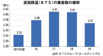 【タイ】高架鉄道BTS、19年度は純益2.6倍に[運輸]