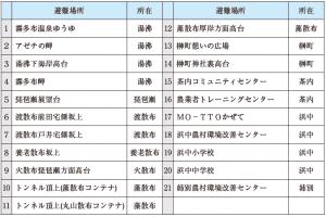 【防災特集】チリ地震津波から60年 地震・津波災害に備える!(2)