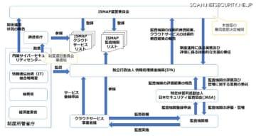 政府機関向けにクラウドサービス事業者を評価する制度を開始(総務省ほか)