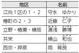 情報案内板ーお知らせ(1)ー