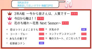 「今だからこそ再放送してほしいドラマTOP10」の2位「今日から俺は!」3位「花のち晴れ〜花男」第4位「恋つづ」...では1位は?