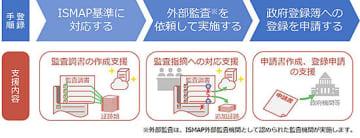 NTTテクノクロス、「ISMAP」の登録支援コンサルティングを開始