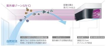 JR渋谷駅改良工事で導入された「エアロシールド」とは 浮遊菌9割減