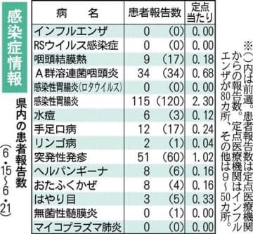 【熊本県感染症情報】梅毒、累計49人に 外出自粛解禁後に増える恐れ