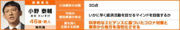 東京都知事選挙立候補者・小野たいすけ氏政策アンケート回答「科学的なエビデンスに基づいたコロナ対策と東京から地方の活性化を」