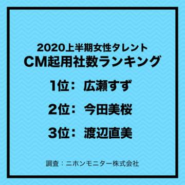 広瀬すず、指原莉乃、橋本環奈、吉岡里帆ら、2020上半期タレントCM起用社数ランキングに登場!