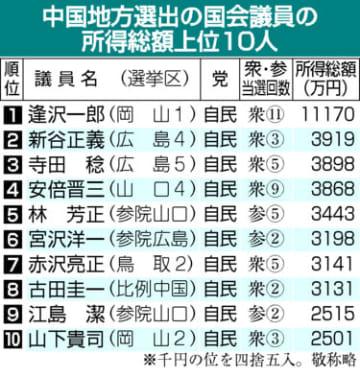 17.1%減の平均2624万円、中国地方選出国会議員39人の2019年分所得 逢沢氏が3年連続トップ