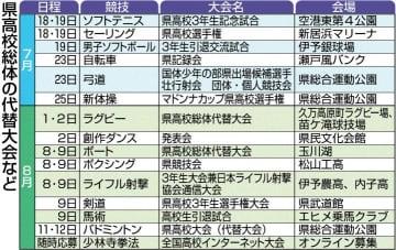 県高校総体代替大会 新たに15競技開催へ ソフトテニスやラグビーなど
