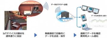 丸紅とCACHなど、IoTで工事現場の重仮設資材の異常を検知・通知するシステム 画像