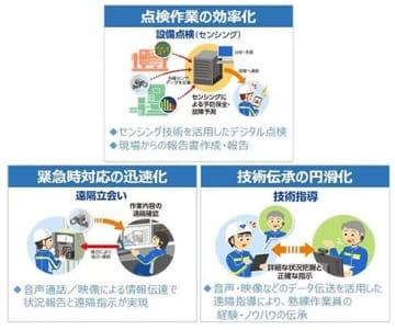 大阪ガスとパナソニックなど、BWAを活用したDXで現場業務の効率化を推進 画像