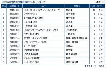 2020年3月期決算 上場企業「役員報酬 1億円以上開示企業」調査     【2020年7月9日17:00 現在】